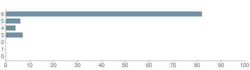 Chart?cht=bhs&chs=500x140&chbh=10&chco=6f92a3&chxt=x,y&chd=t:82,6,4,7,0,0,0&chm=t+82%,333333,0,0,10 t+6%,333333,0,1,10 t+4%,333333,0,2,10 t+7%,333333,0,3,10 t+0%,333333,0,4,10 t+0%,333333,0,5,10 t+0%,333333,0,6,10&chxl=1: other indian hawaiian asian hispanic black white